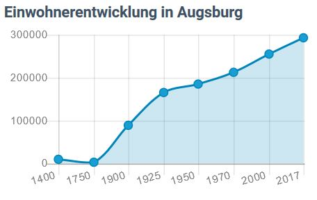 Augsburg Immowert-Kratzer